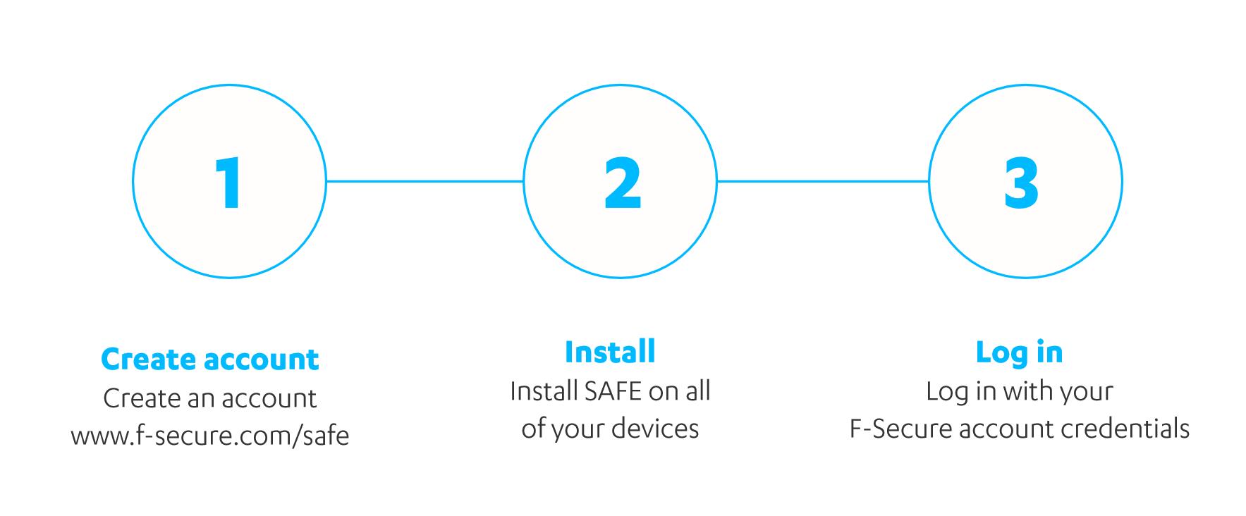 install f-safe